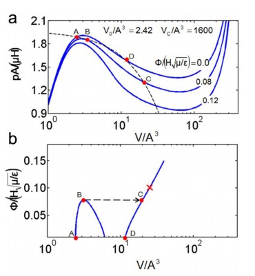 numerical results of Pressure-Volume and Voltage-Volume curves