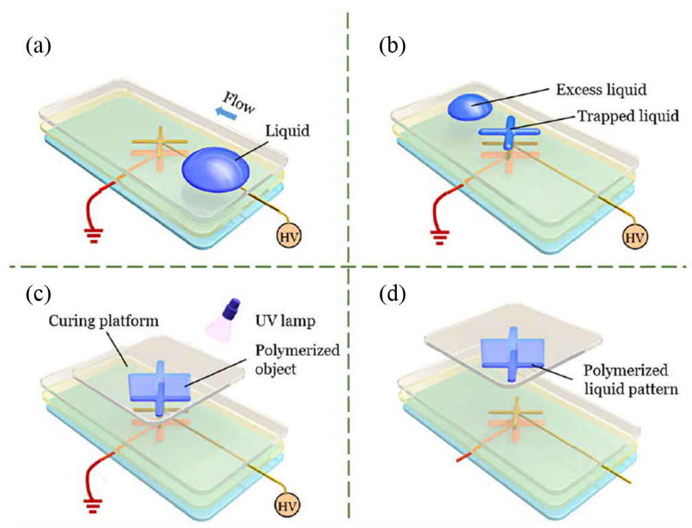 Journal Club for September 2019: Hydrogel 3D printing with