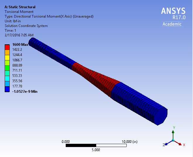 How to extract angle of twist and shear stress due to torque in