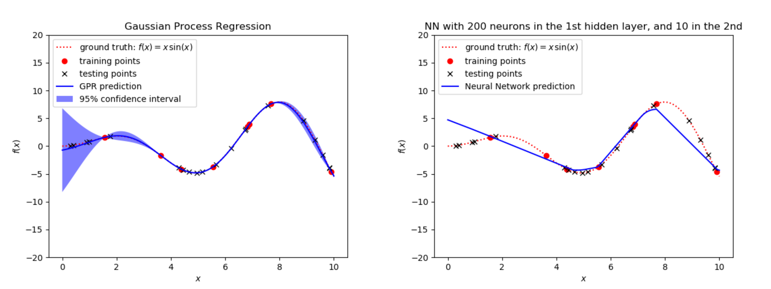 GPR vs NN with 8 training points (noiseless)