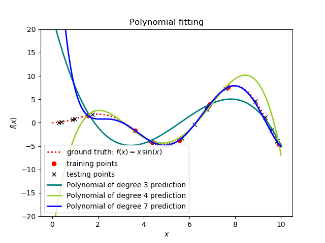 Polynomial fitting with 8 training points (noiseless)