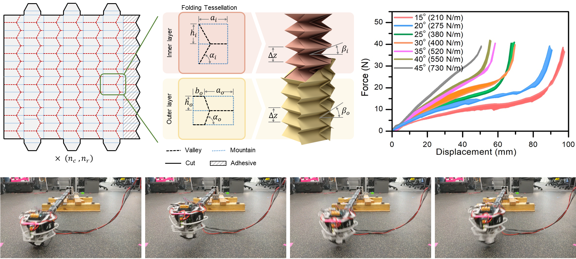 Demonstrations of the fold pattern as applied to a hopping robot requiring energy storage up to 1.23 J.