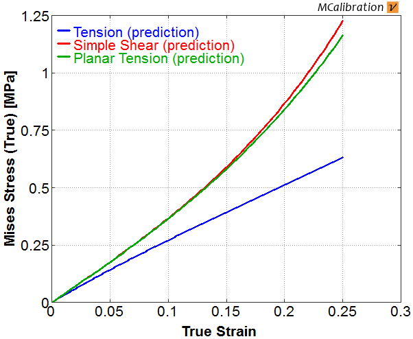 Stress strain curves for Ogden material in uniaxial tension, planar tension and simple shear