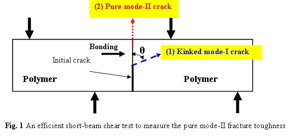 Efficient short-beam shear specimen to measure pure mode-II fracture toughness