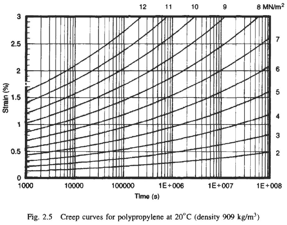 viscoelastic material model in abaqus