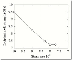 strain rate VS strength_triaxial