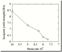 strain rate VS strength_uniaxial